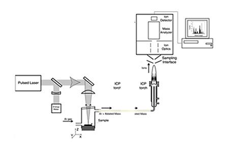 LA-ICP-MS Process