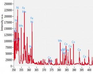 Li-ion battery materials spectra peaks