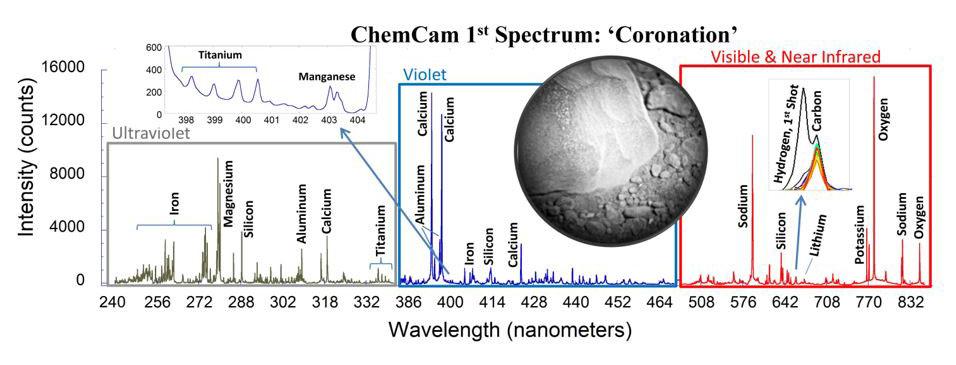 """LIBS spectrum of """"Coronation"""""""