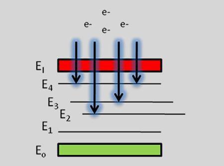 Emission of continuum light
