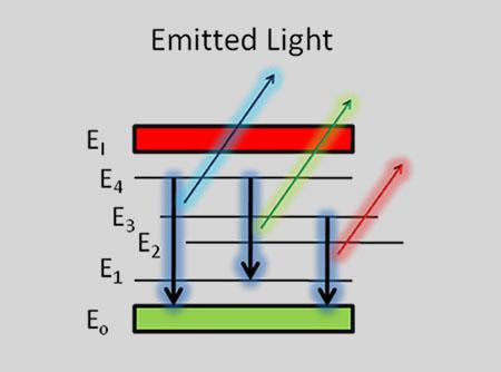 Emission of discrete atomic lines