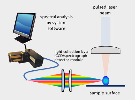 Light collection by a set of optical lens and optical fiber