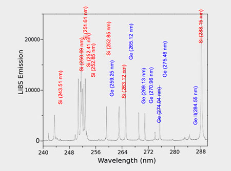 Display of LIBS spectra and their subsequent analysis
