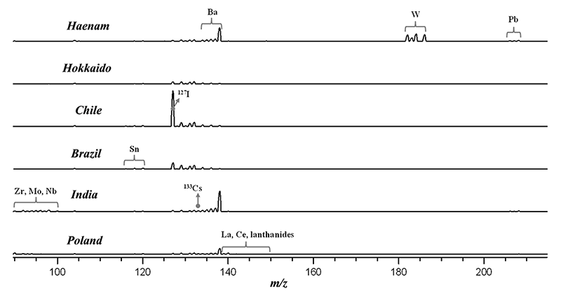 LA-ICP-MS spectra of salts from Haenam (South Korea), Hokkaido (Japan), Chile, Brazil, India, Poland