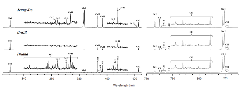 LIBS spectra of salts from Jeung-Do (South Korea), Brazil, and Poland