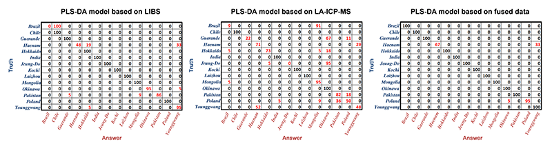 Confusion matrices of PLS-DA models based on LIBS, LA-ICP-MS, and Tandem LA-ICP-MS & LIBS data