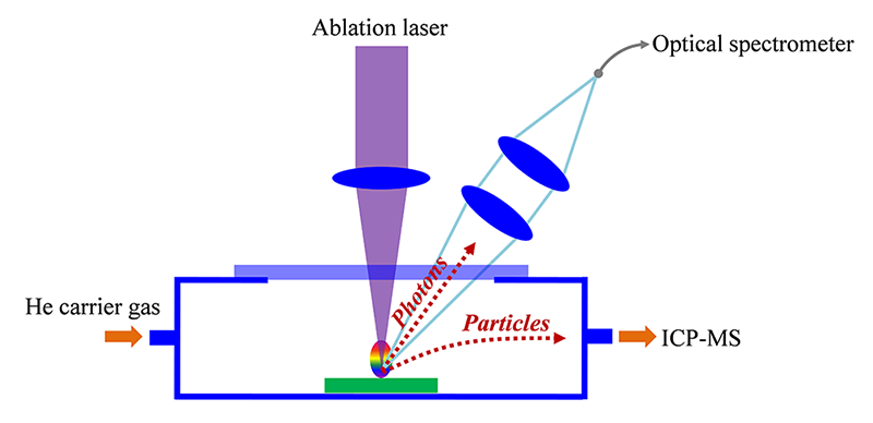 Laser ablation chamber for tandem LA-ICP-MS and LIBS analysis