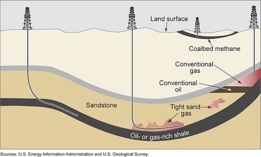 Marcellus shale diagram